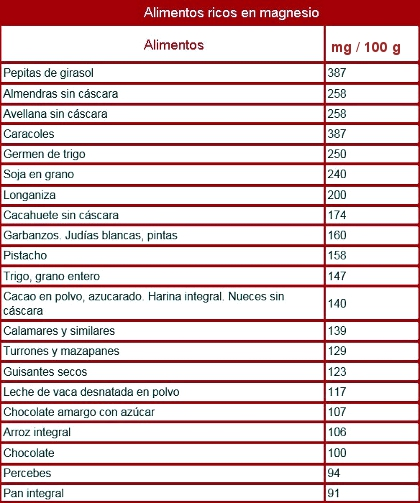 Magnesio quelado carbonato cloruro lactato sulfato citrato cu l debo tomar - Alimentos con levadura de cerveza ...