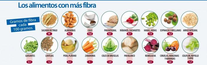 Evitar el estre imiento - Alimentos que contengan fibra ...