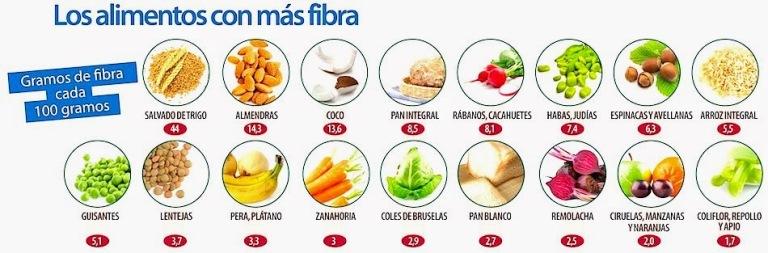 alimentos con fibra 2